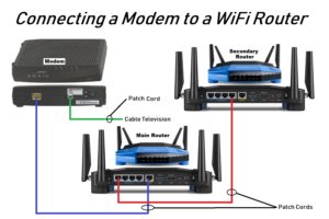 How To Connect A Router To A Modem Wirelessly
